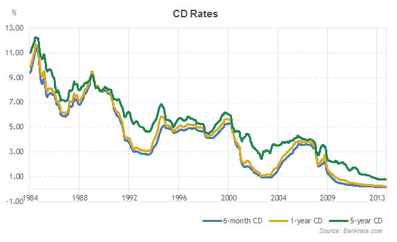 Bank Cd Rates